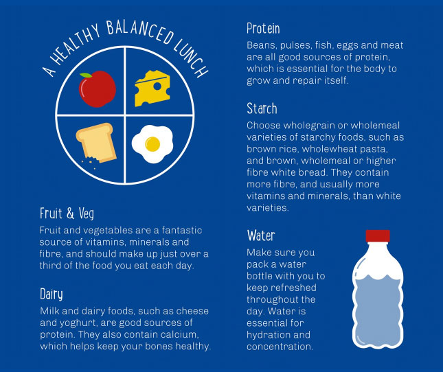 parents guide to a healthy packed lunch for camp